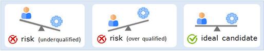 test di reclutamento illustrato seondo il metodo Quantest
