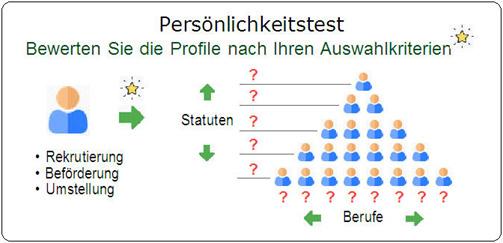 test de personnalit�: illustration Quantest