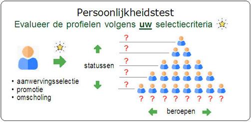 Persoonlijkheidstest - Quantest illustratie