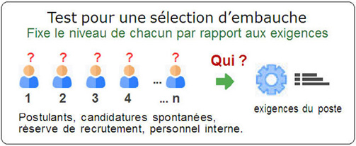illustration du test de recrutement