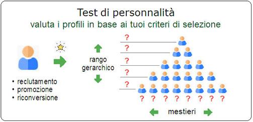 test de personnalité: illustration Quantest