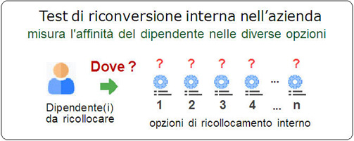 test di riconversione professionale: illustrazione Quantest